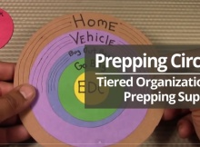Prepping Circles - Tiered Organization of Prepping Supplies